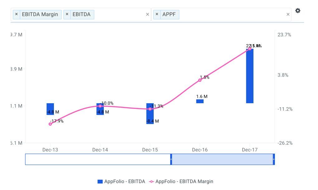 AppFolio Historical and Projected EBITDA Margin Chart