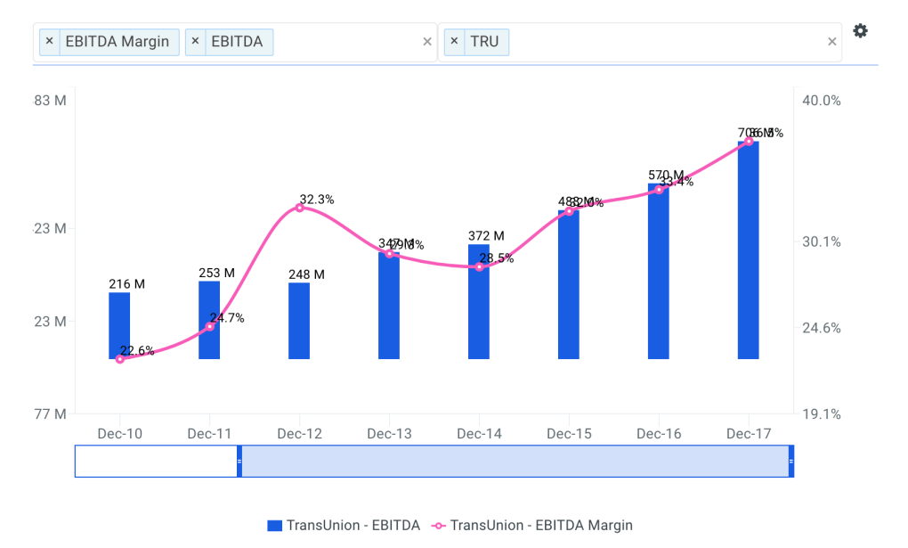 TransUnion Historical and Projected EBITDA Margin Chart
