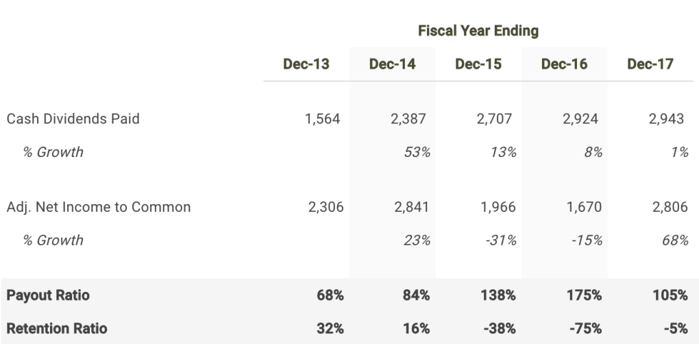 Las Vegas Sands Corp Payout Ratio Table