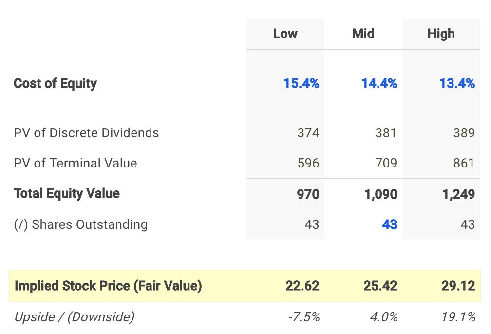 GasLog Dividend Fair Value Conclusion