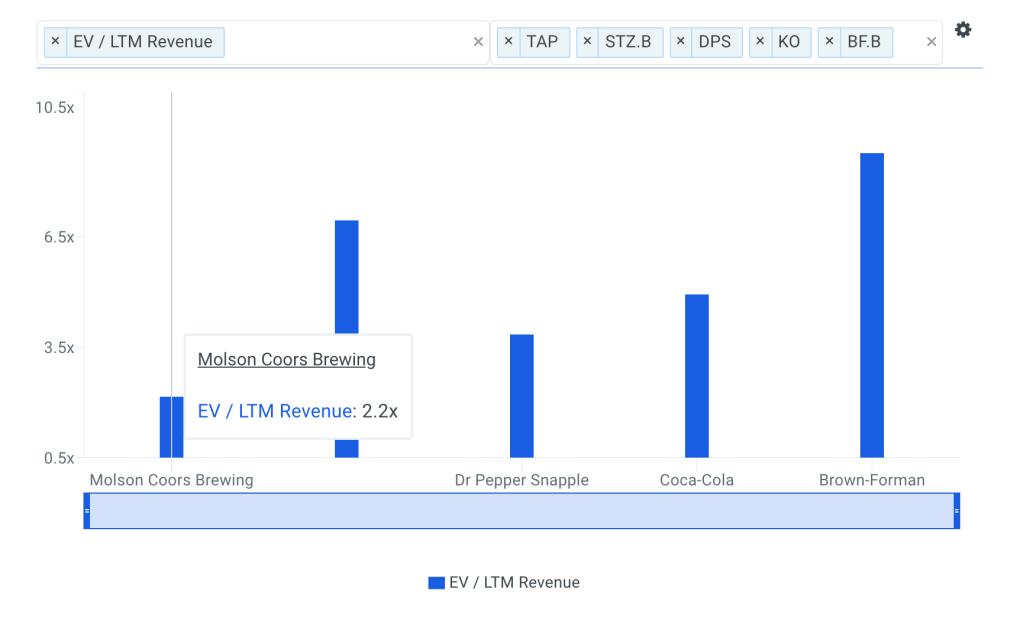 TAP Sales Multiple vs Peers Chart