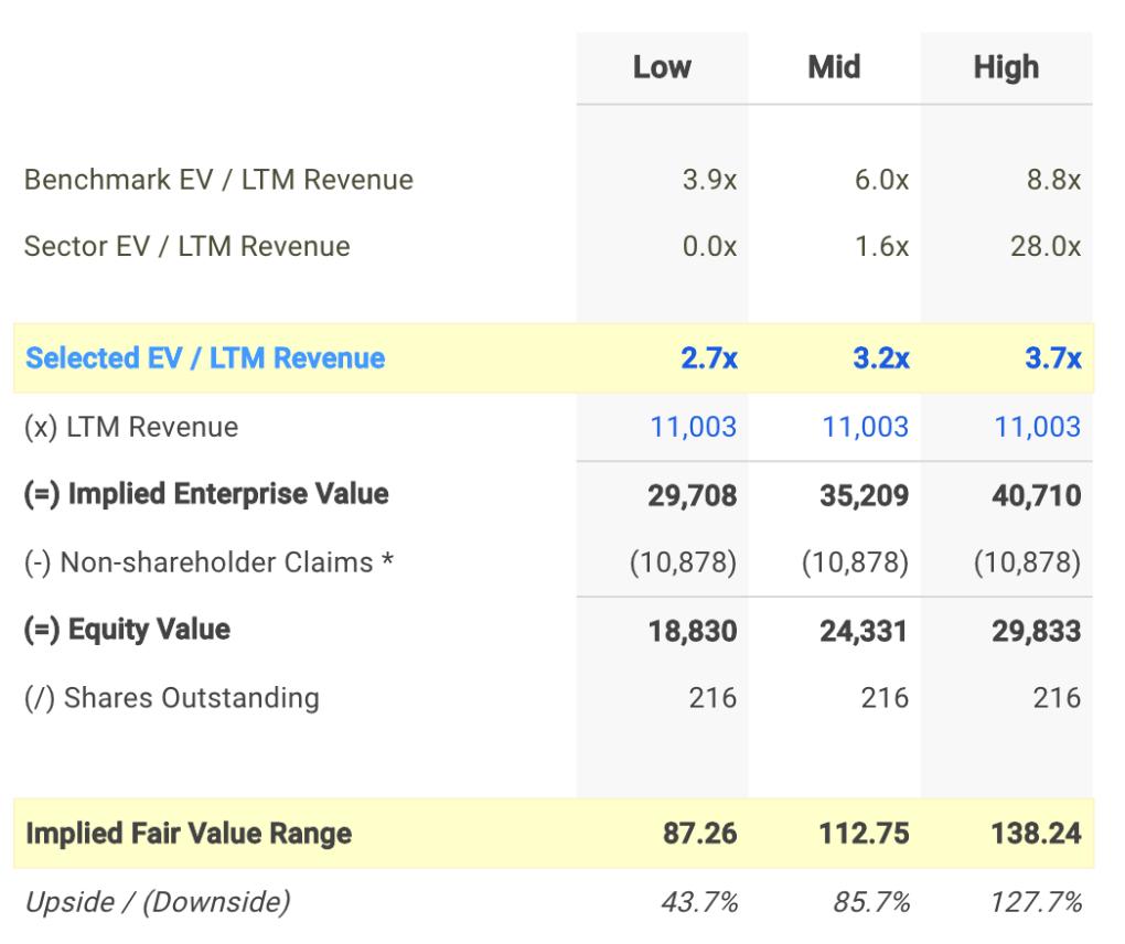 TAP EV / Sales Valuation Calculation