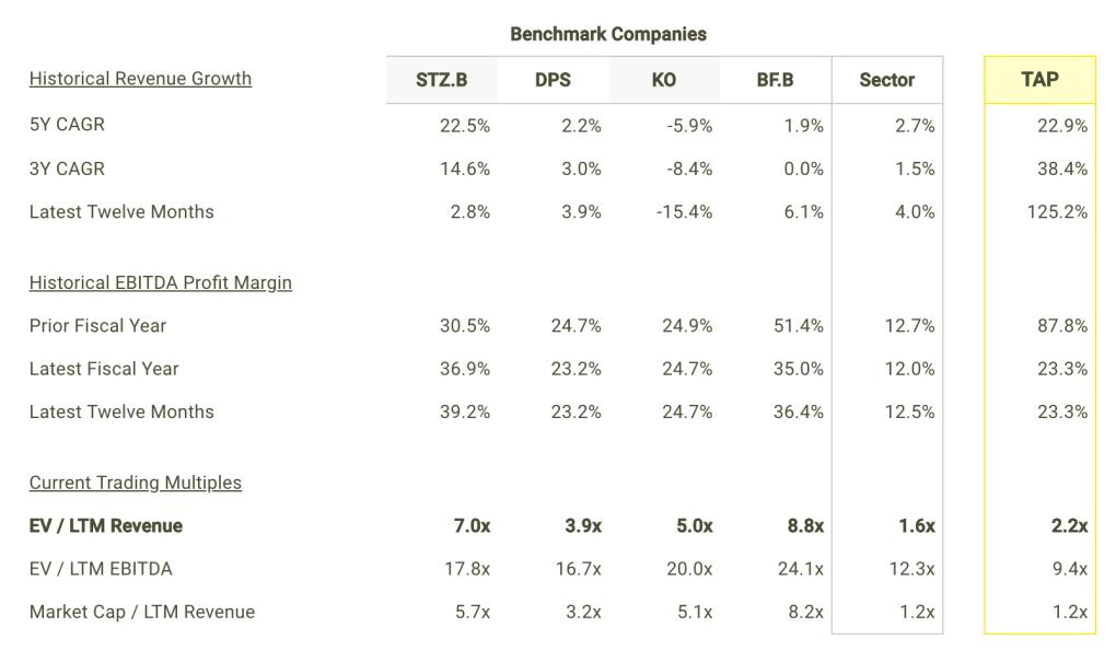 TAP revenue Growth and Margins vs Peers Table