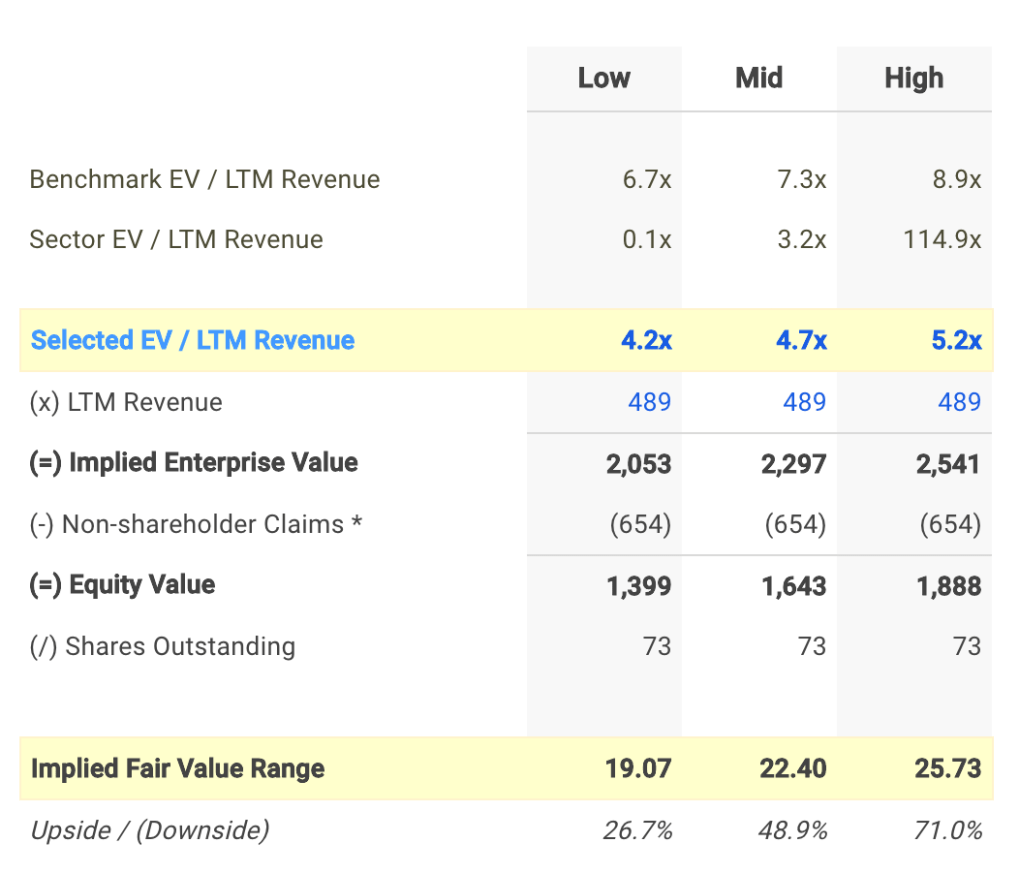 SMLP EV / Sales Valuation Calculation