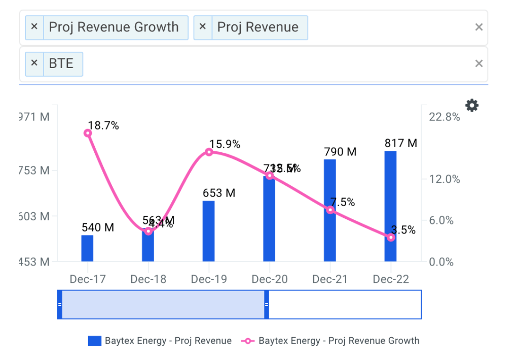 Baytex Energy projected revenue chart
