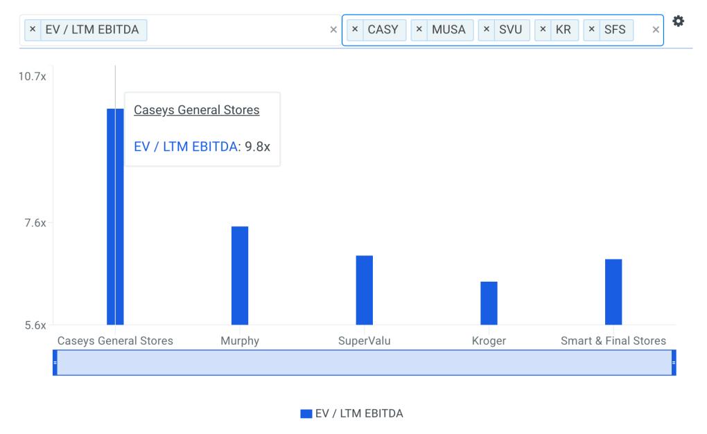 CASY EBITDA Multiple vs Peers Chart