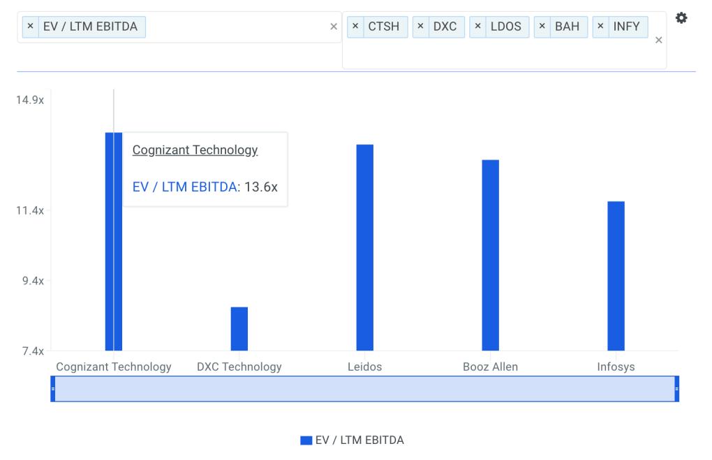 CTSH EBITDA Multiple vs Peers Chart