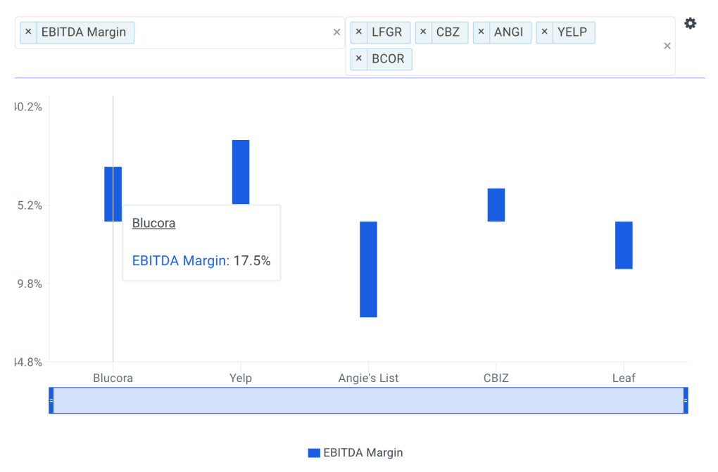 Blucora, Inc EBITDA Margin vs Peers Chart