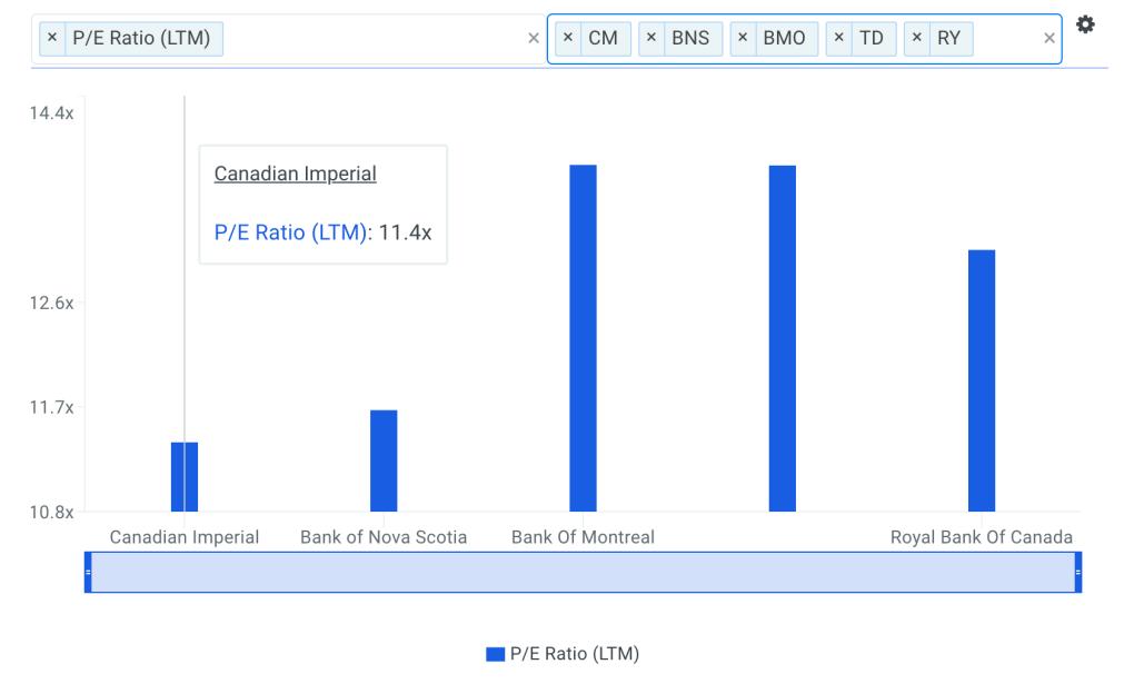 CM P/E Ratio vs Peers Chart