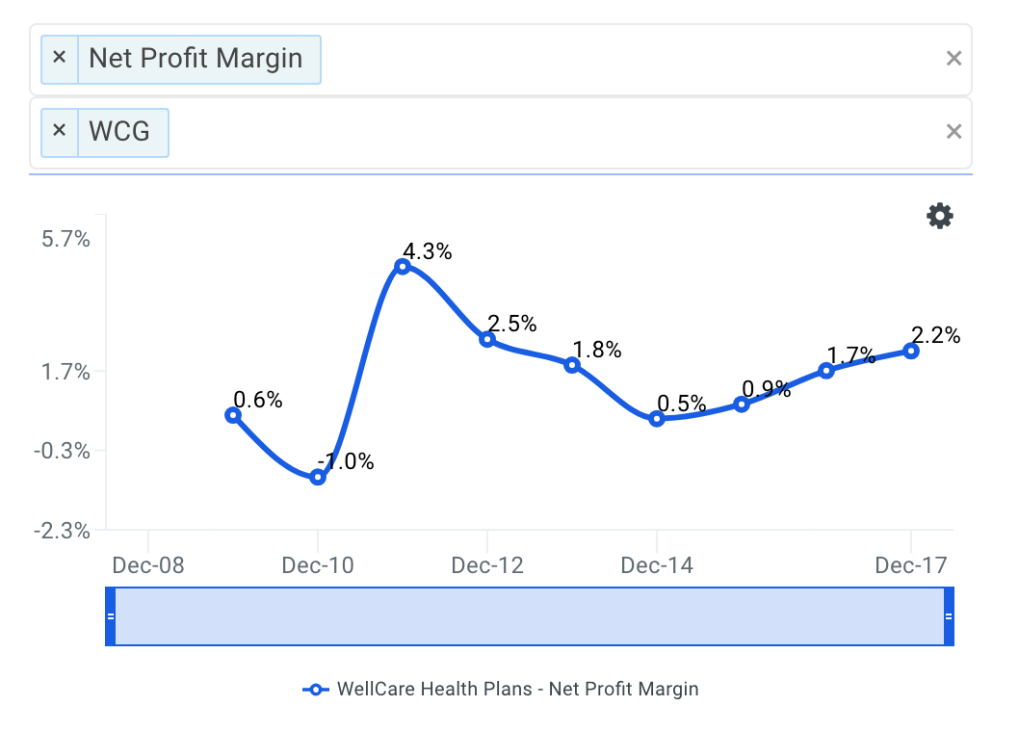 WCG Net Profit Margin Trends