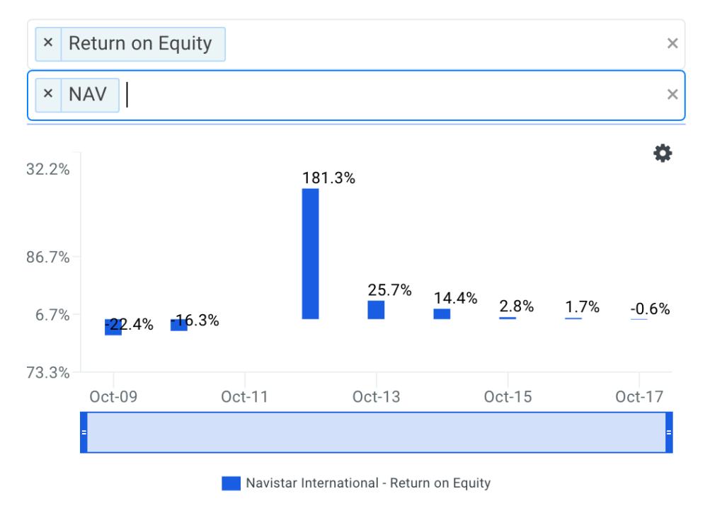 Navistar's ROE Trends Chart