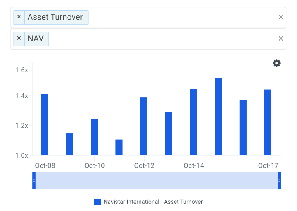 NAV Asset Turnover Trends