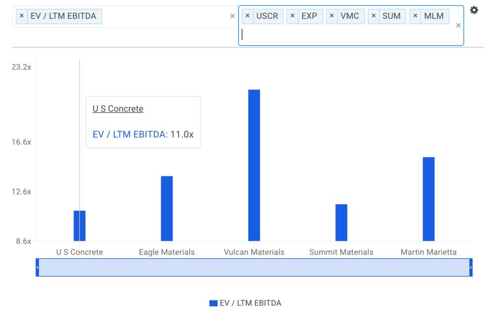 USCR EBITDA Multiple vs Peers Chart