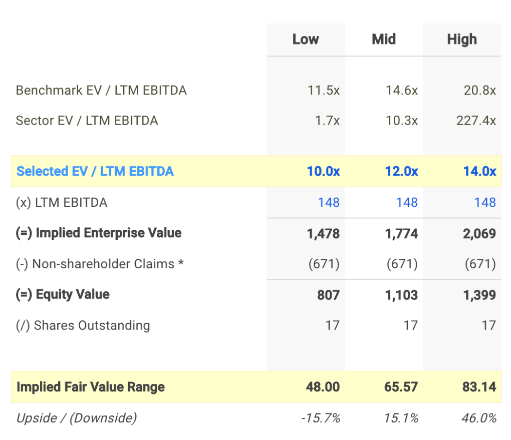 USCR EV / EBITDA Valuation Calculation