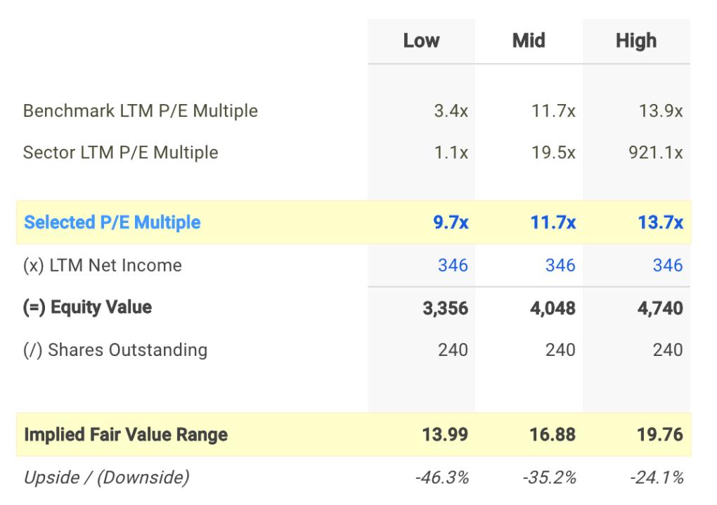 GT P/E Valuation Calculation