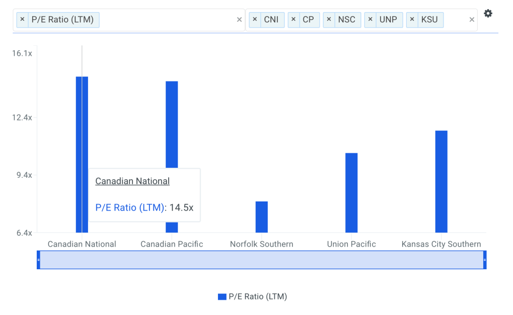 CNI P/E Ratio vs Peers Chart