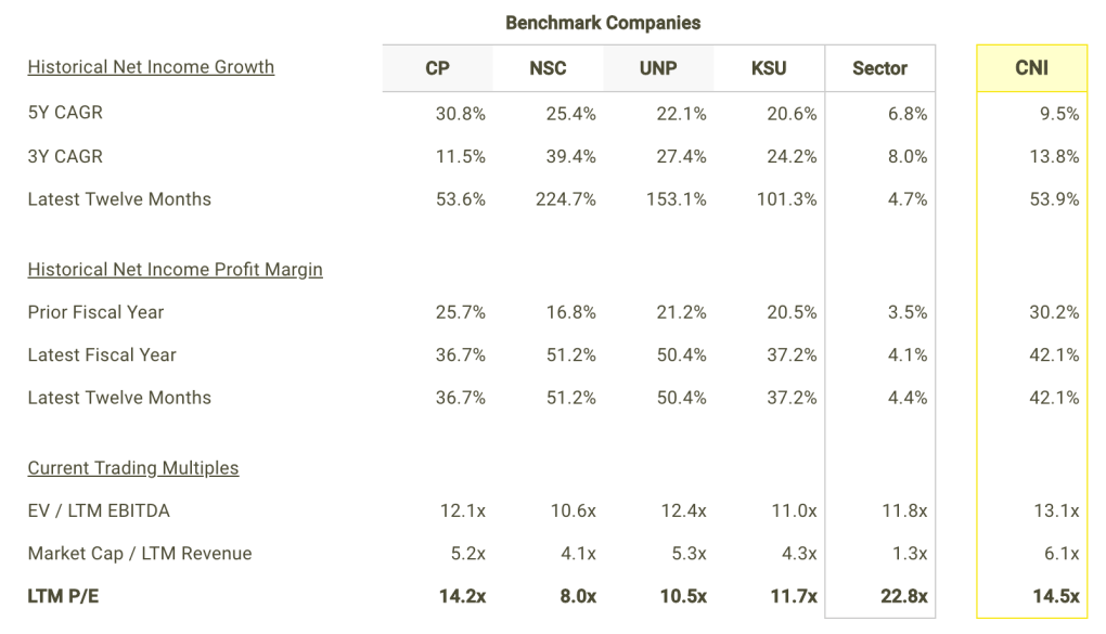 CNI Net Income Growth and Margins vs Peers Table