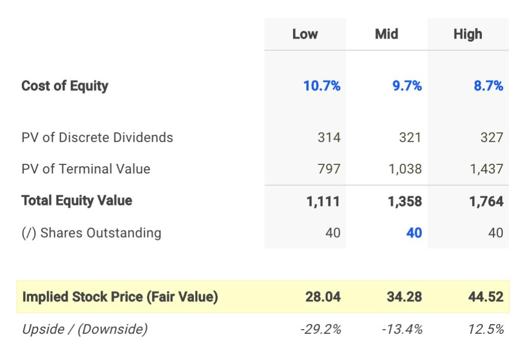 LTC Dividend Fair Value Conclusion