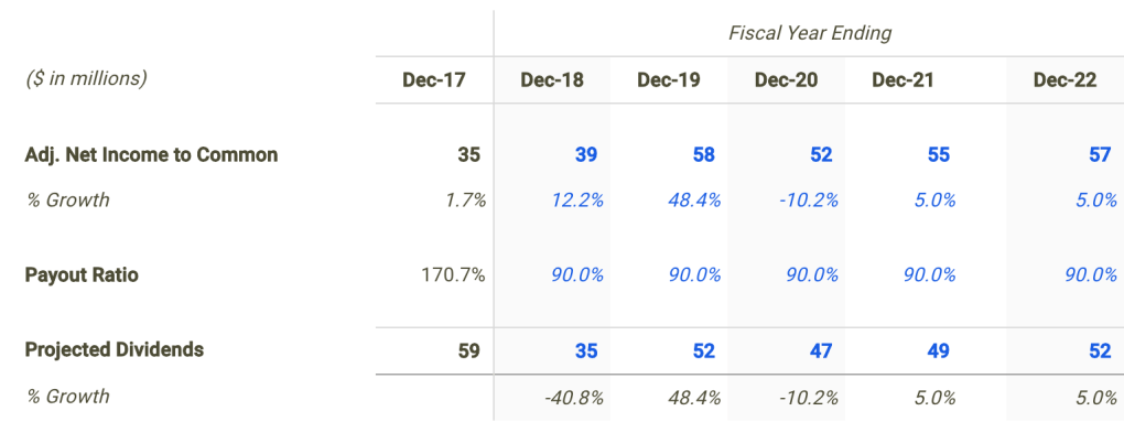 TransMontaigne Dividend Forecast