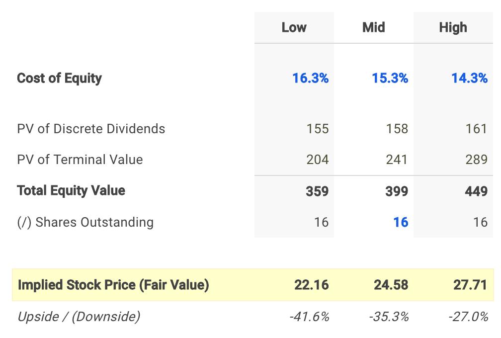 TransMontaigne Dividend Fair Value Conclusion