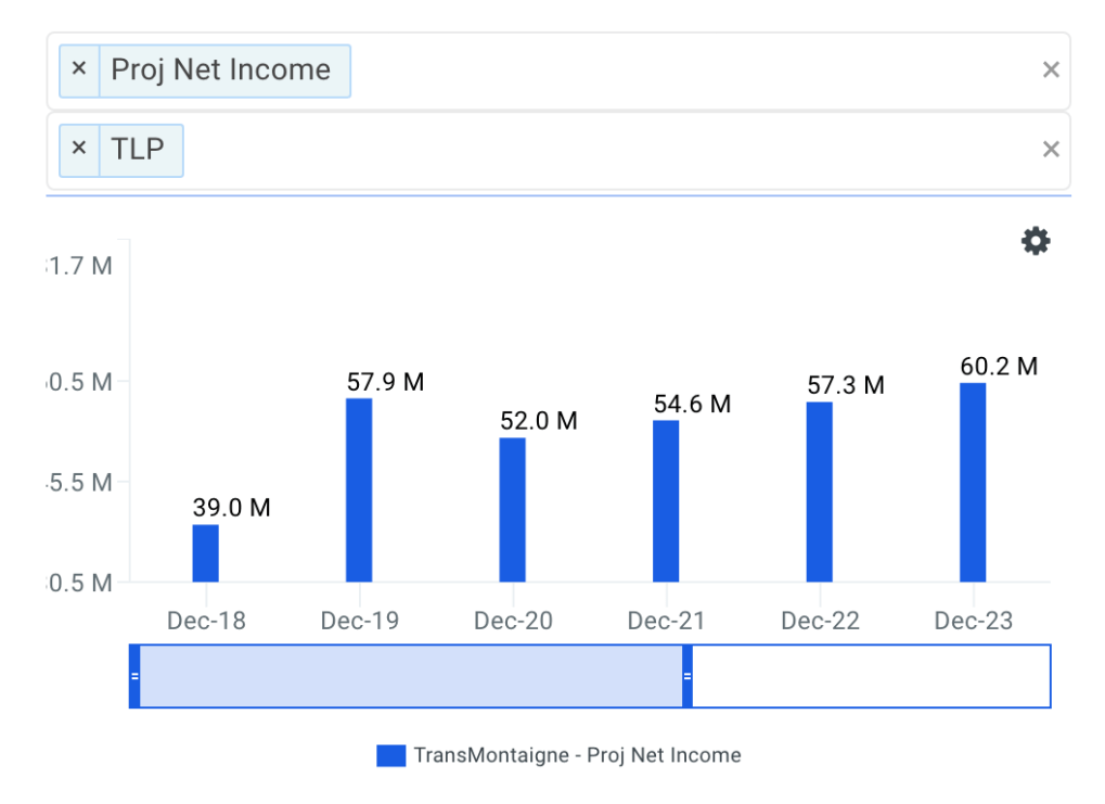 TransMontaigne Net Income Growth Chart