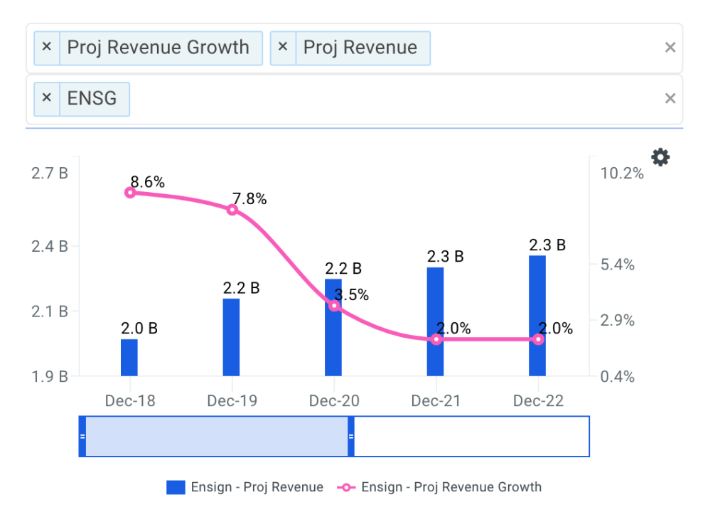 The Ensign Group projected revenue chart