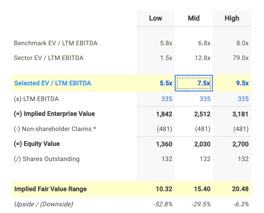 SFM EV / EBITDA Valuation Calculation