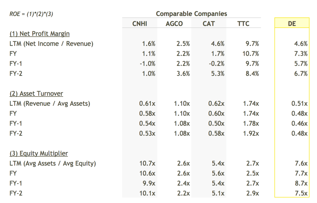 DE ROE Breakdown vs Peers Table - DuPont Analysis