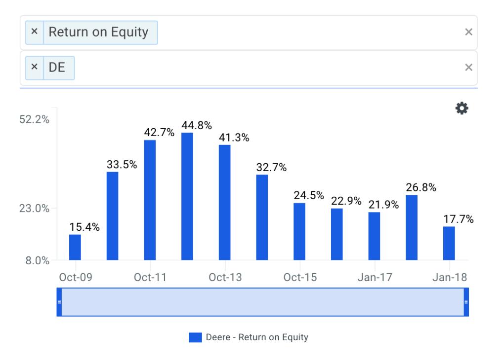 Deere's ROE Trends Chart