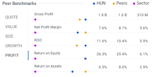Huntsman International: A Catalyst for 25%+ Appreciation