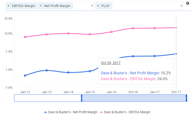 Dave & Buster's: It's All Fun and Games With Nearly 30% Upside