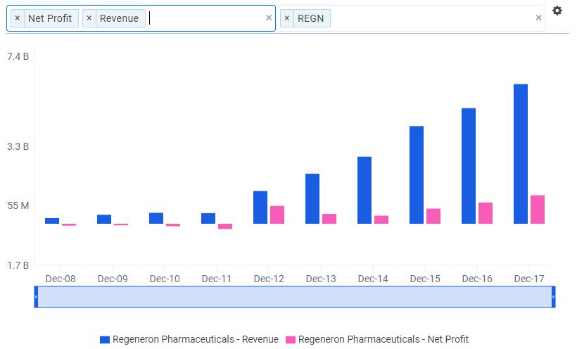 Regeneron Pharmaceuticals: Sequencing Its Way to +30% Upside