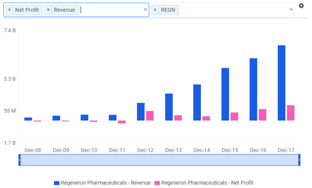 Regeneron Pharmaceuticals: Sequencing Its Way to +30% Upside