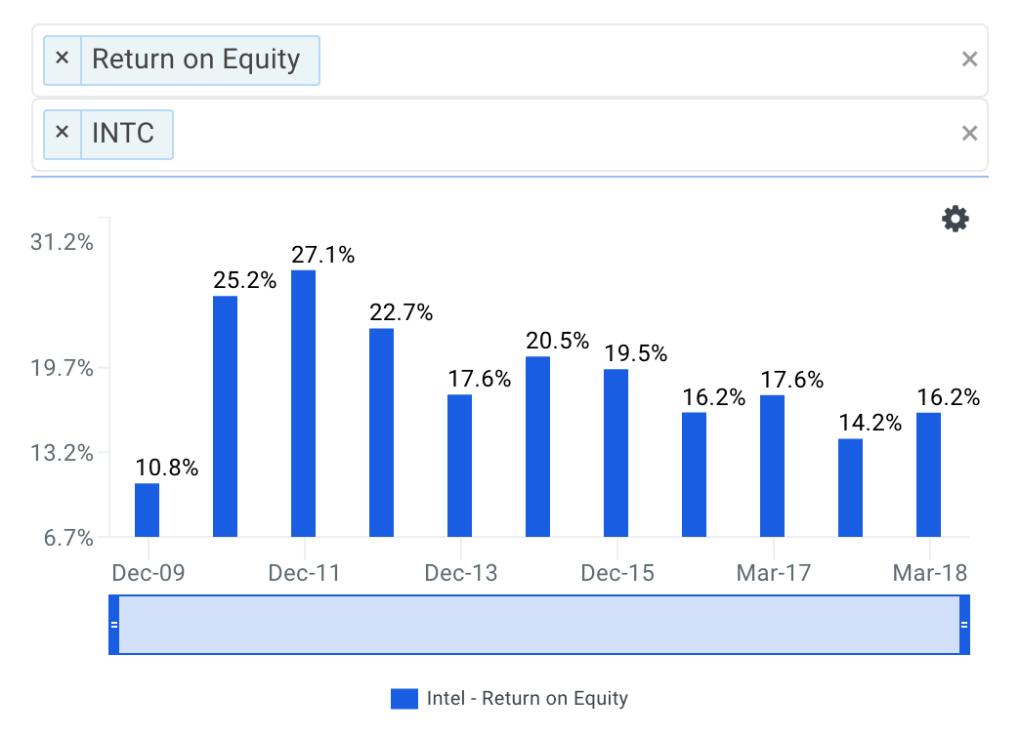 Intel's ROE Trends Chart