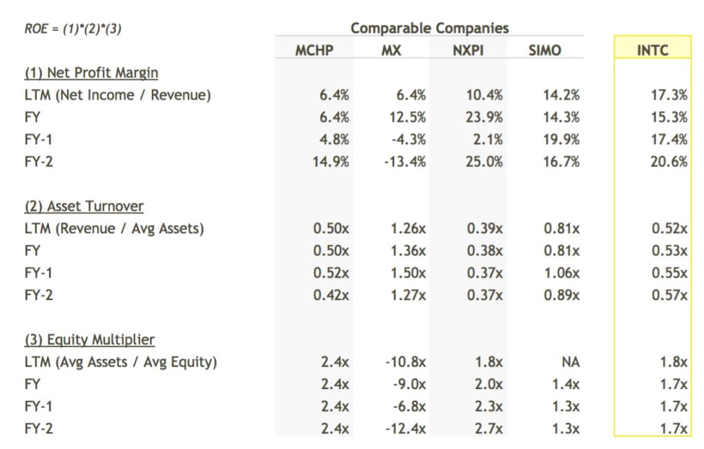 INTC ROE Breakdown vs Peers Table - DuPont Analysis