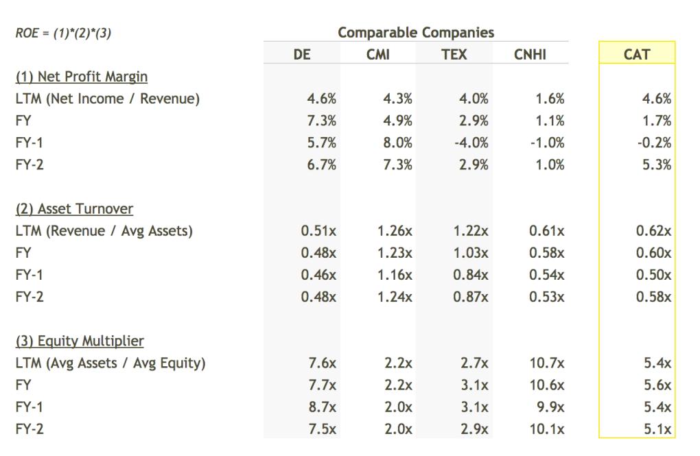 CAT ROE Breakdown vs Peers Table - DuPont Analysis