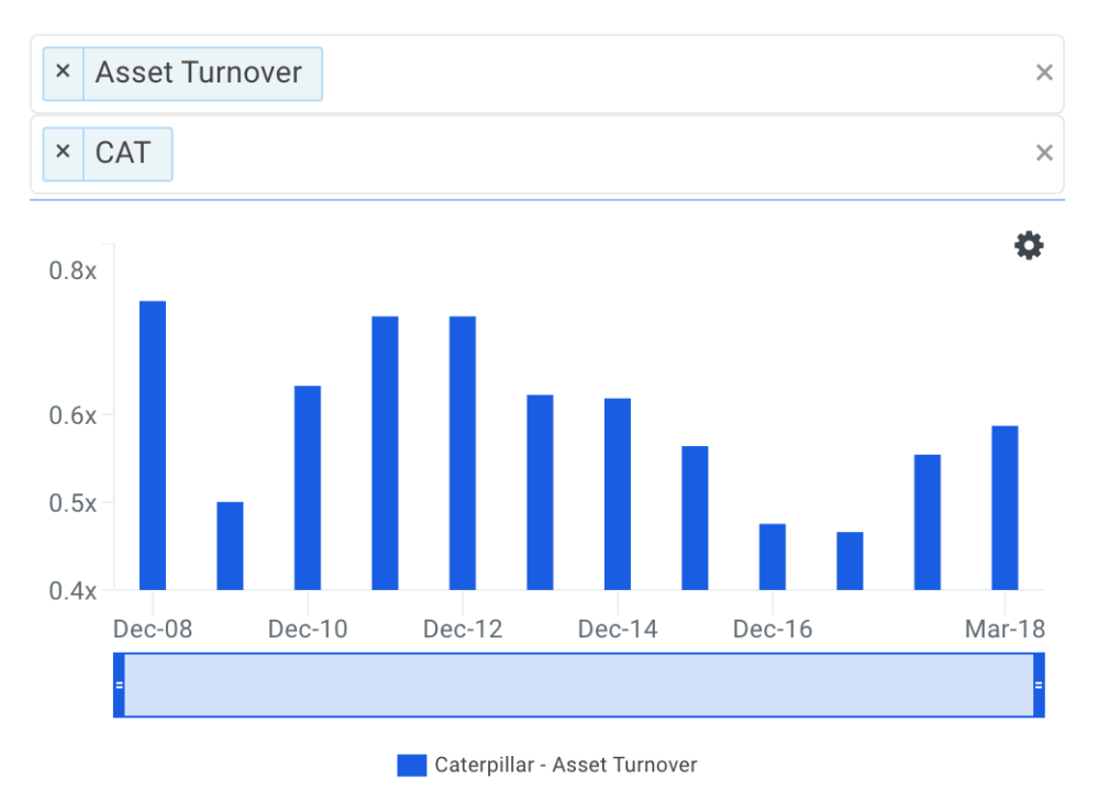 CAT Asset Turnover Trends