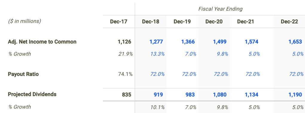 TELUS Corp Dividend Forecast