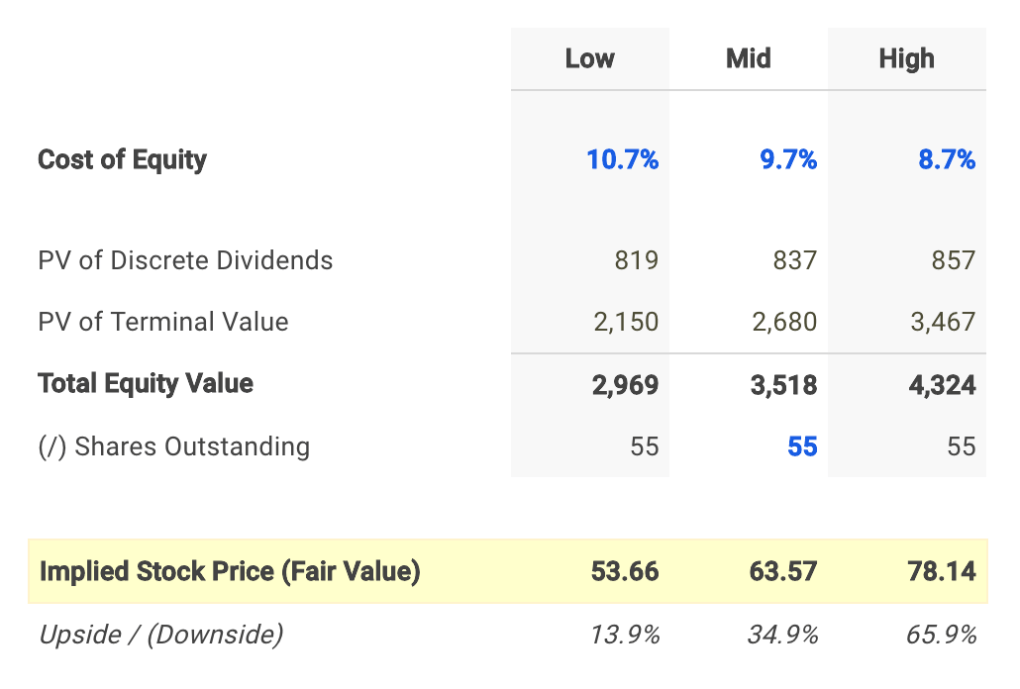 Mercury General Dividend Fair Value Conclusion