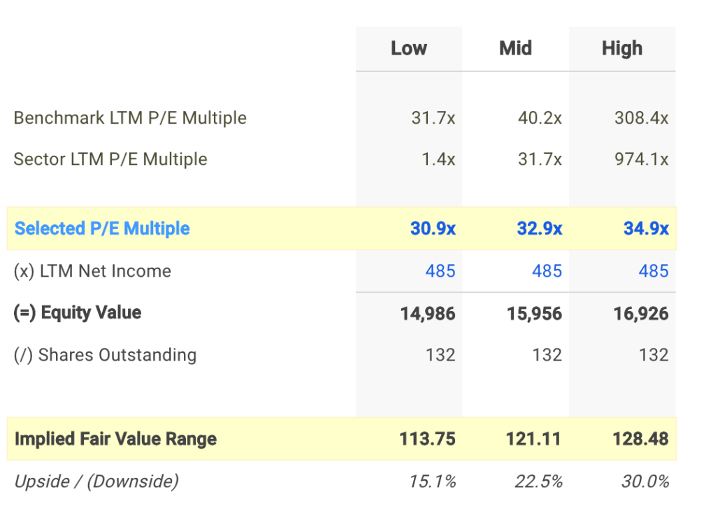 EXR P/E Valuation Calculation