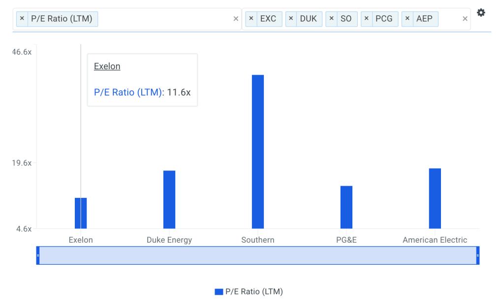 EXC P/E Ratio vs Peers Chart