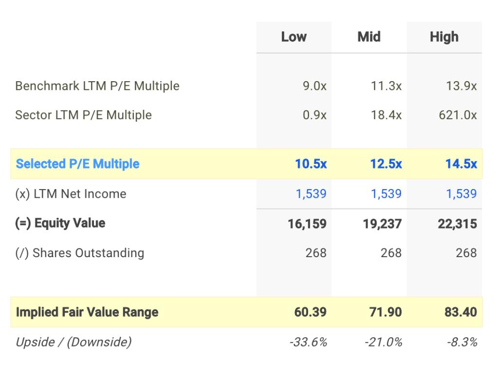 DG P/E Valuation Calculation