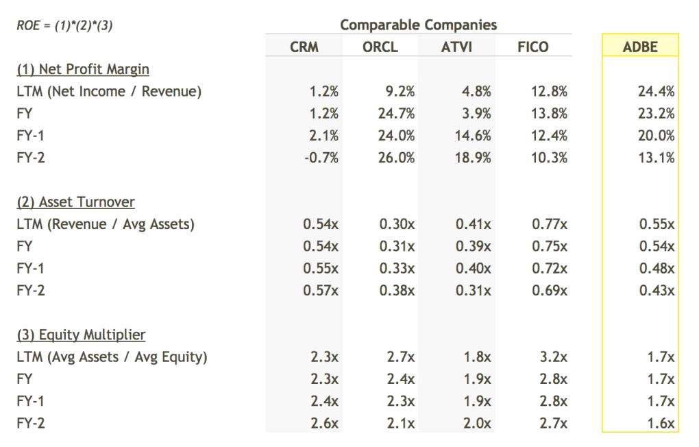 ADBE ROE Breakdown vs Peers Table - DuPont Analysis