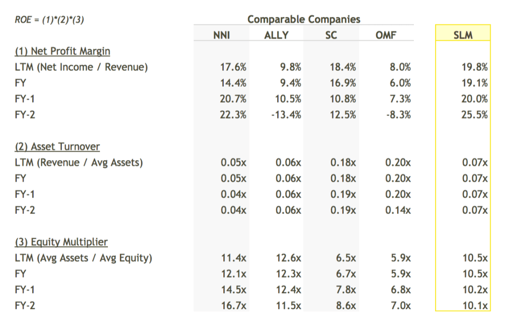 SLM ROE Breakdown vs Peers Table - DuPont Analysis