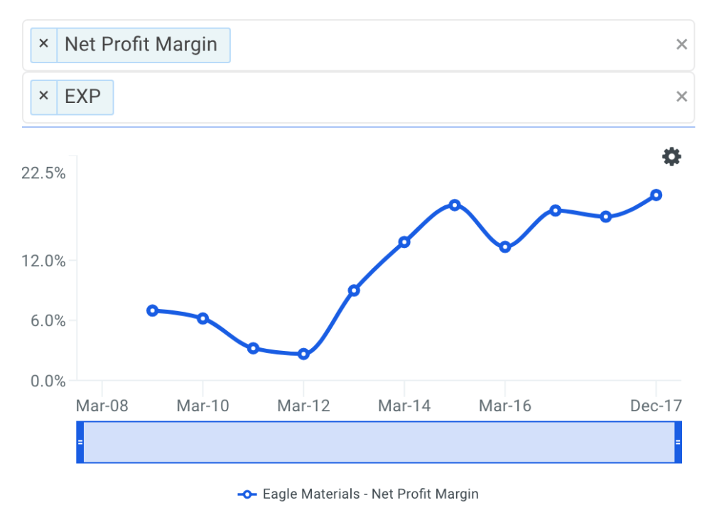 EXP Net Profit Margin Trends