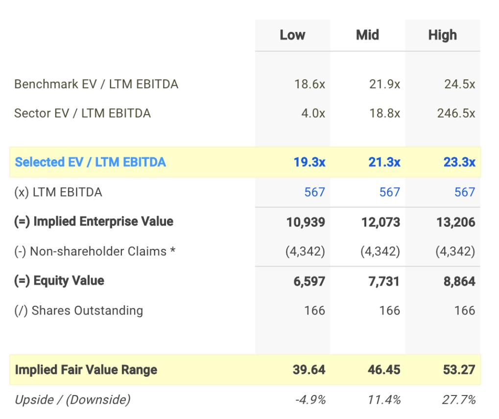 AIV EV / EBITDA Valuation Calculation