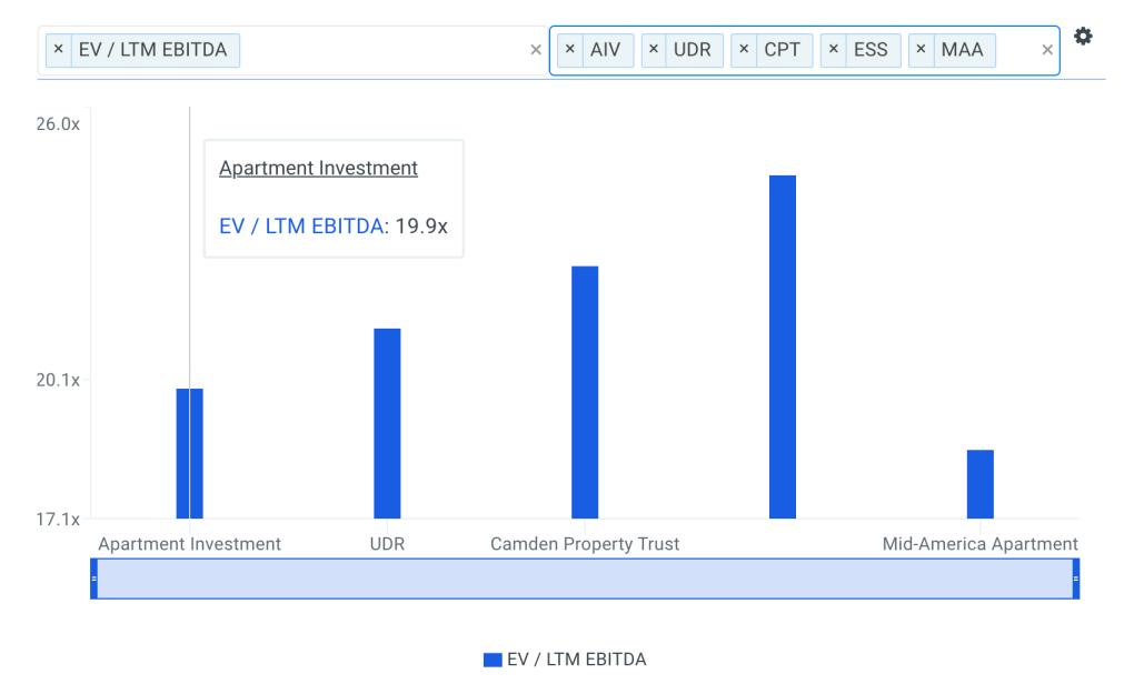 AIV EBITDA Multiple vs Peers Chart