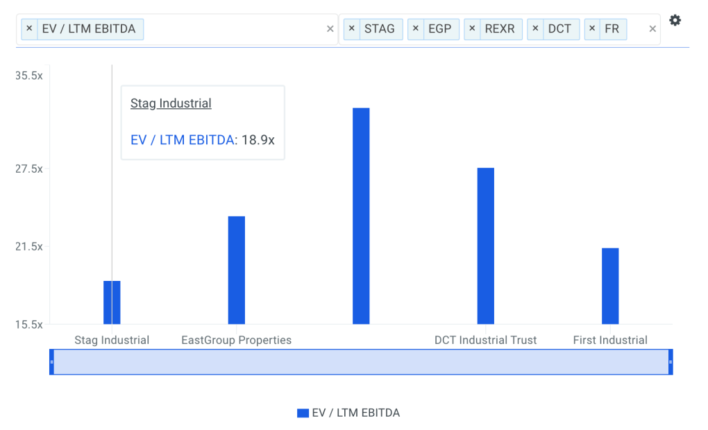 What is a Good EBITDA Multiple For Stag Industrial, Inc  (NYSE: STAG