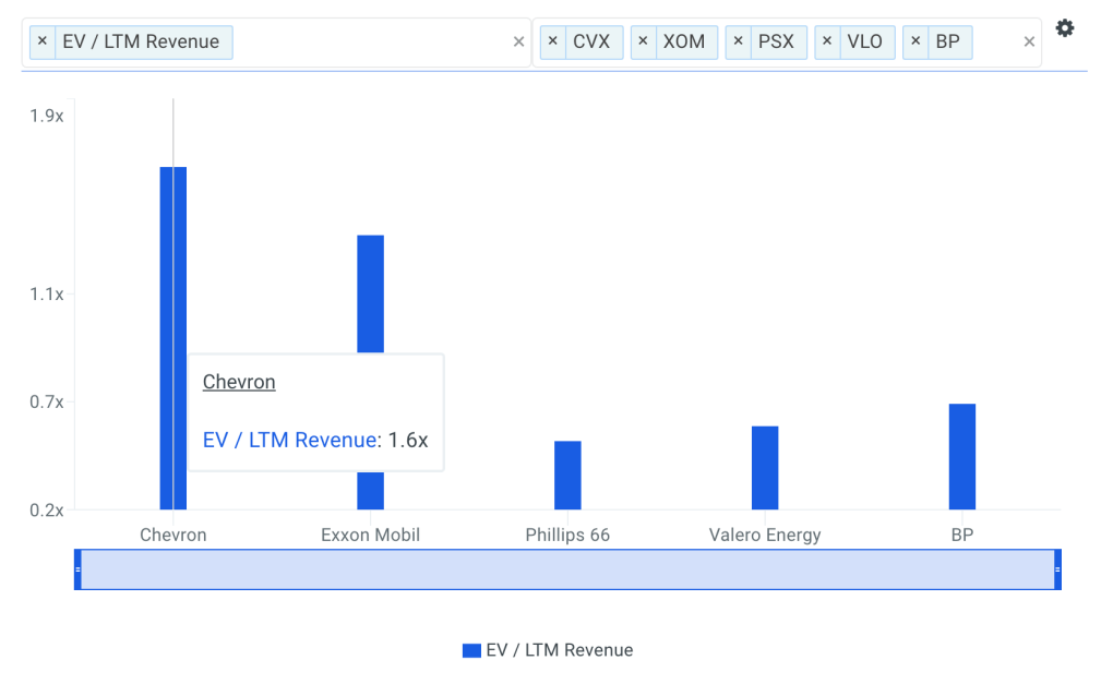 CVX Sales Multiple vs Peers Chart