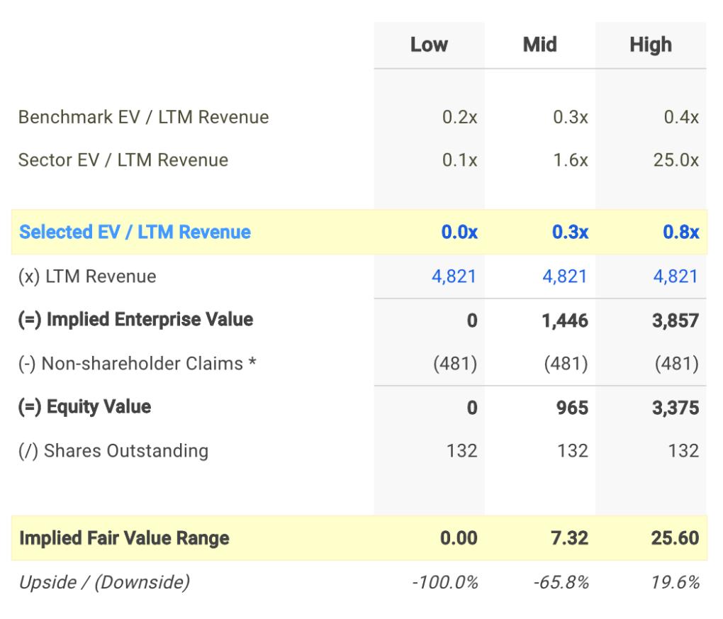 SFM EV / Sales Valuation Calculation